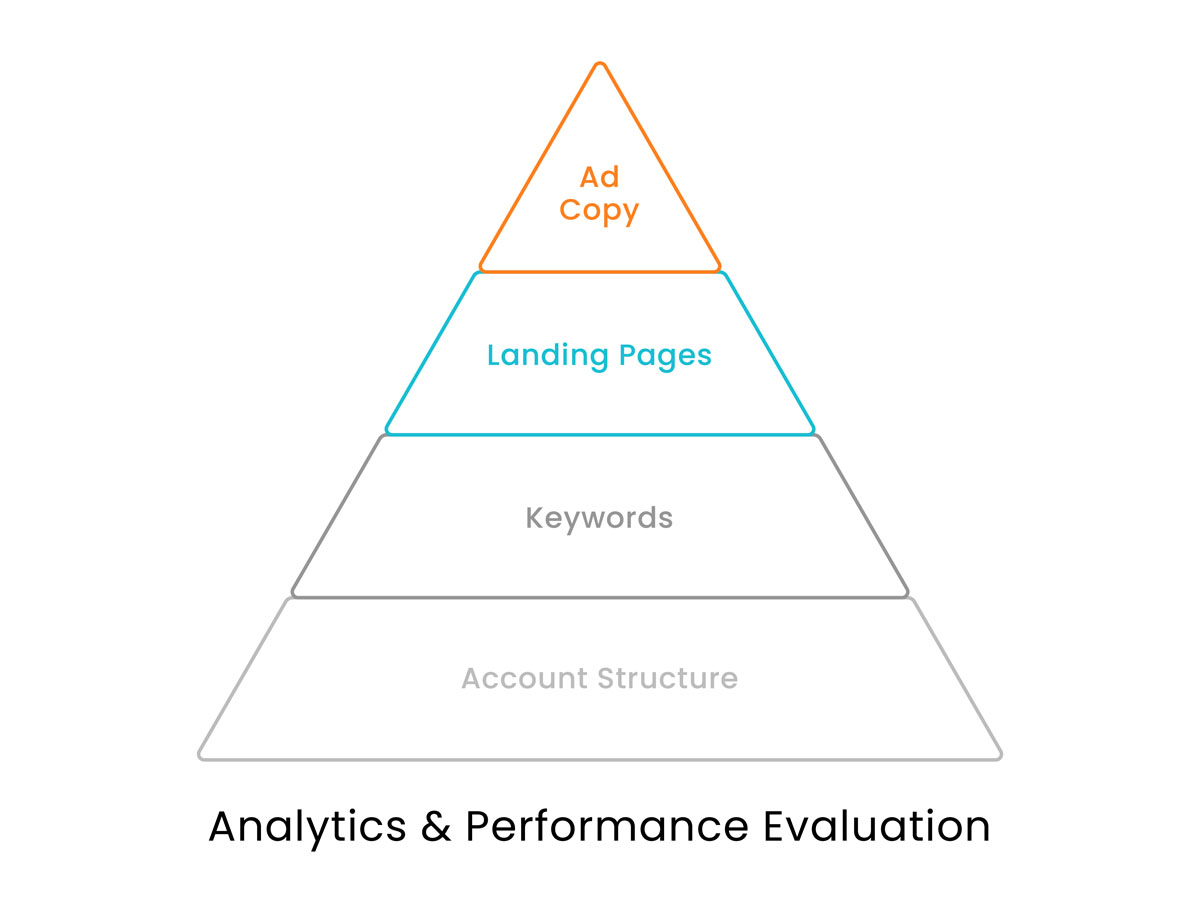 PPC-Advertising-Hierarchy-of-Needs-1200-C4