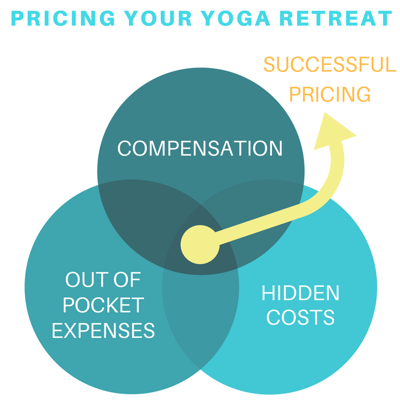 Pricing Your Yoga Retreat