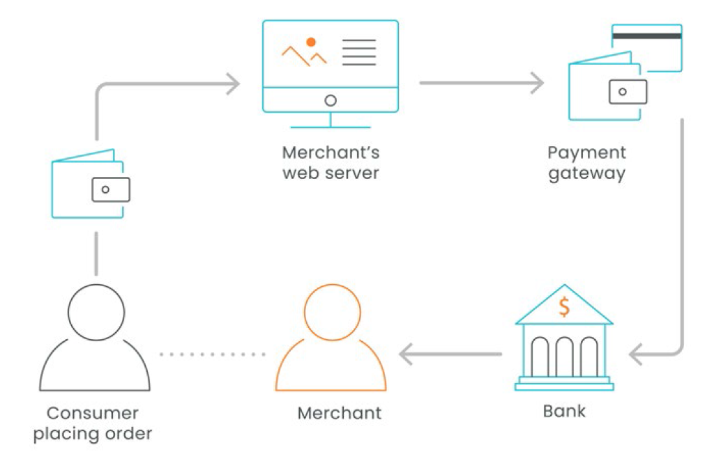 payment journey
